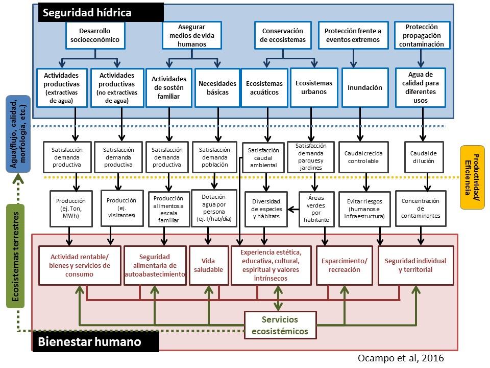 Marco de Seguridad Hídrica - Bienestar Humano y Servicios Ecosistémicos.